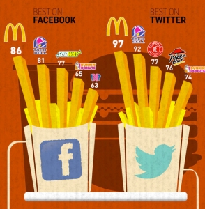 mc d best on fb and twitter