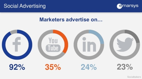 130-stats-about-the-7-social-media-trends-dominating-2015-15-638