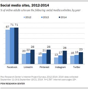 Social-Sites-2012-14-298x300